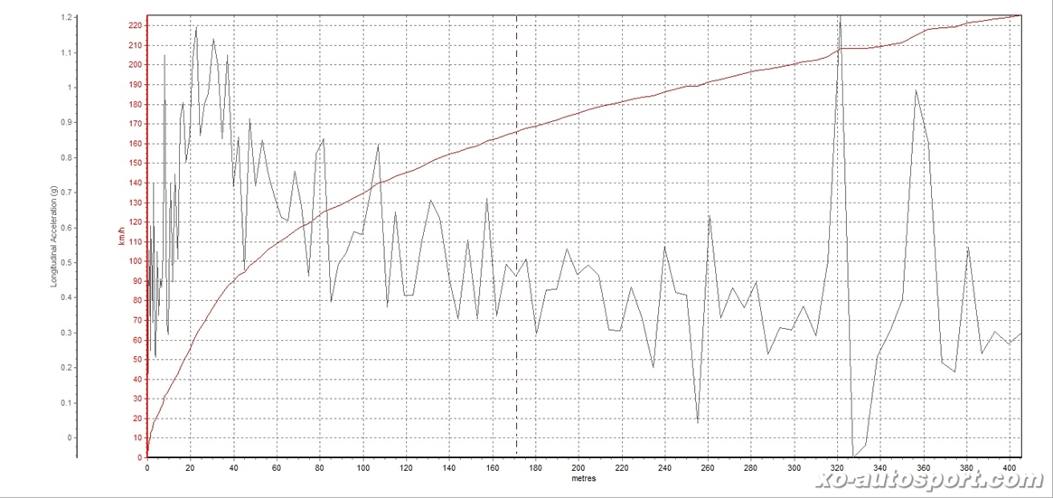 Acceleration Graph R35 GT Tuning
