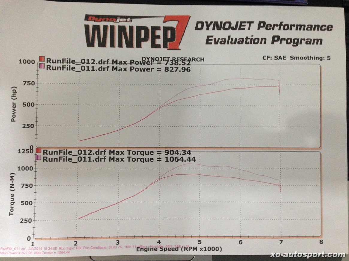 Dyno R35 GT Tuning