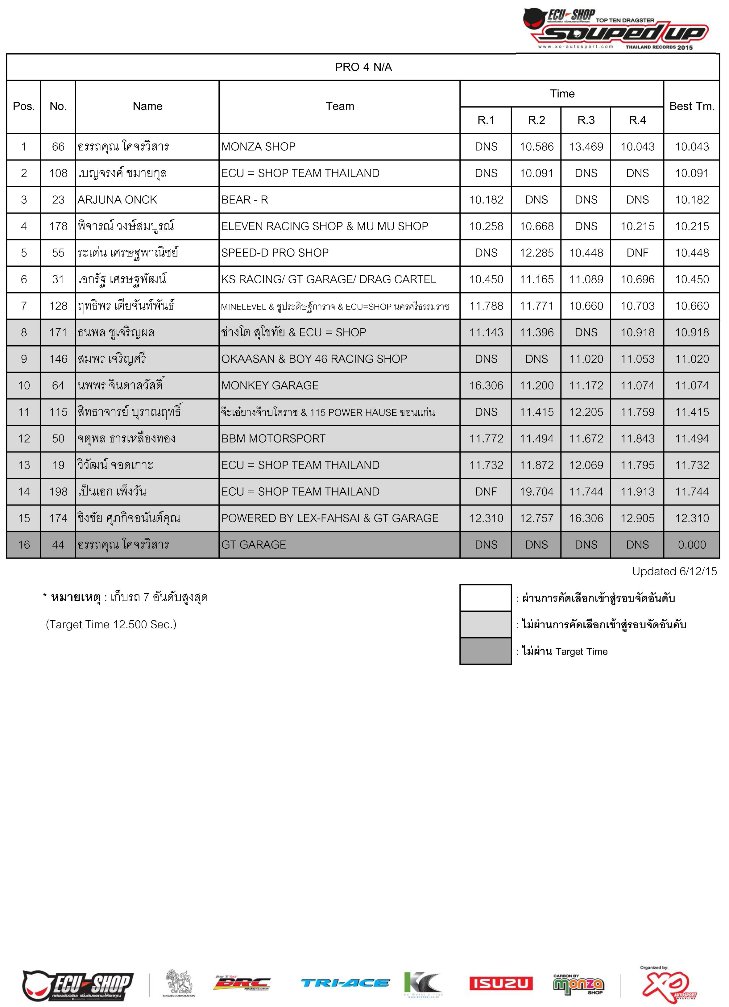 Qualify 2015-12