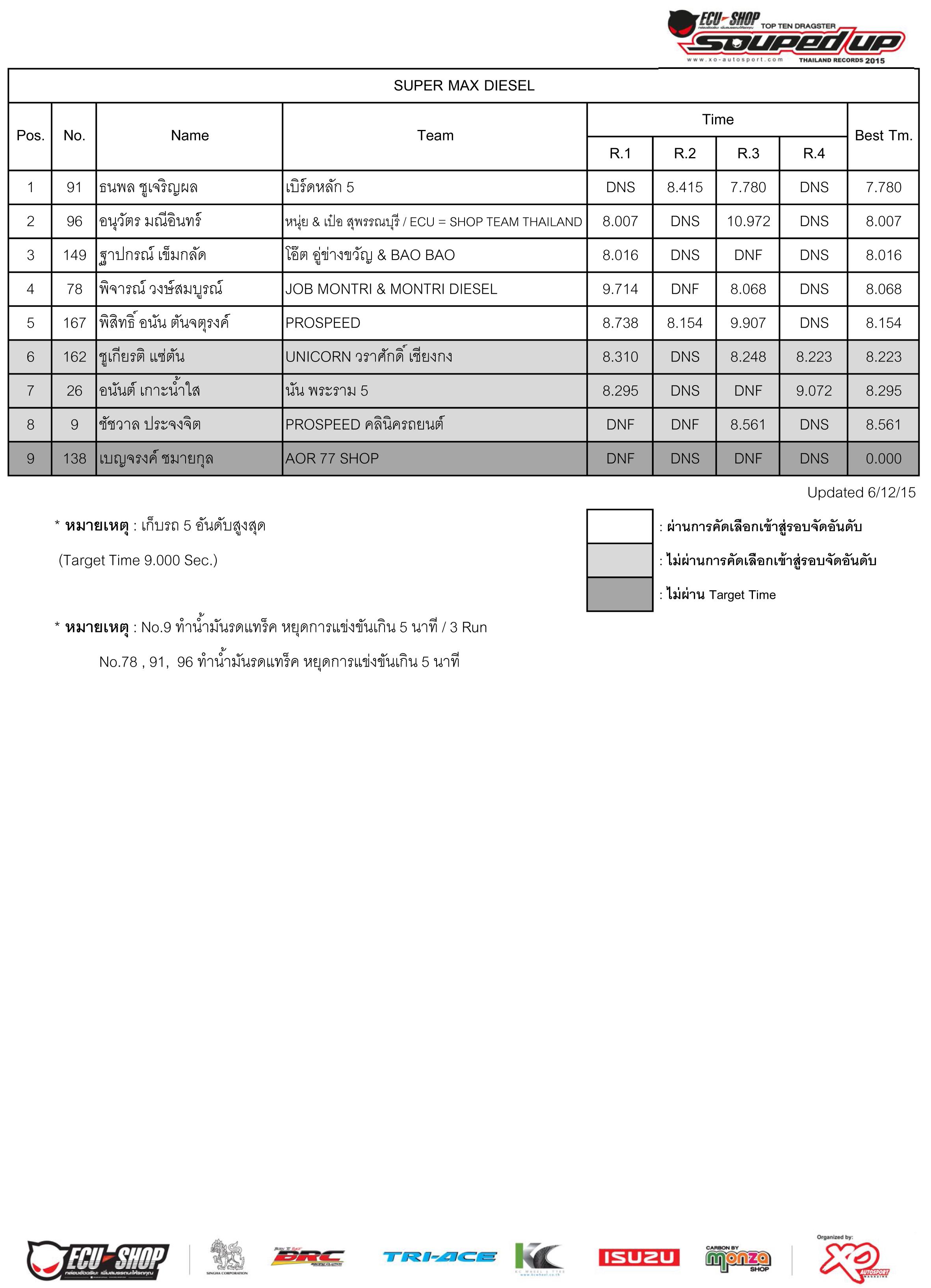 Qualify 2015-3