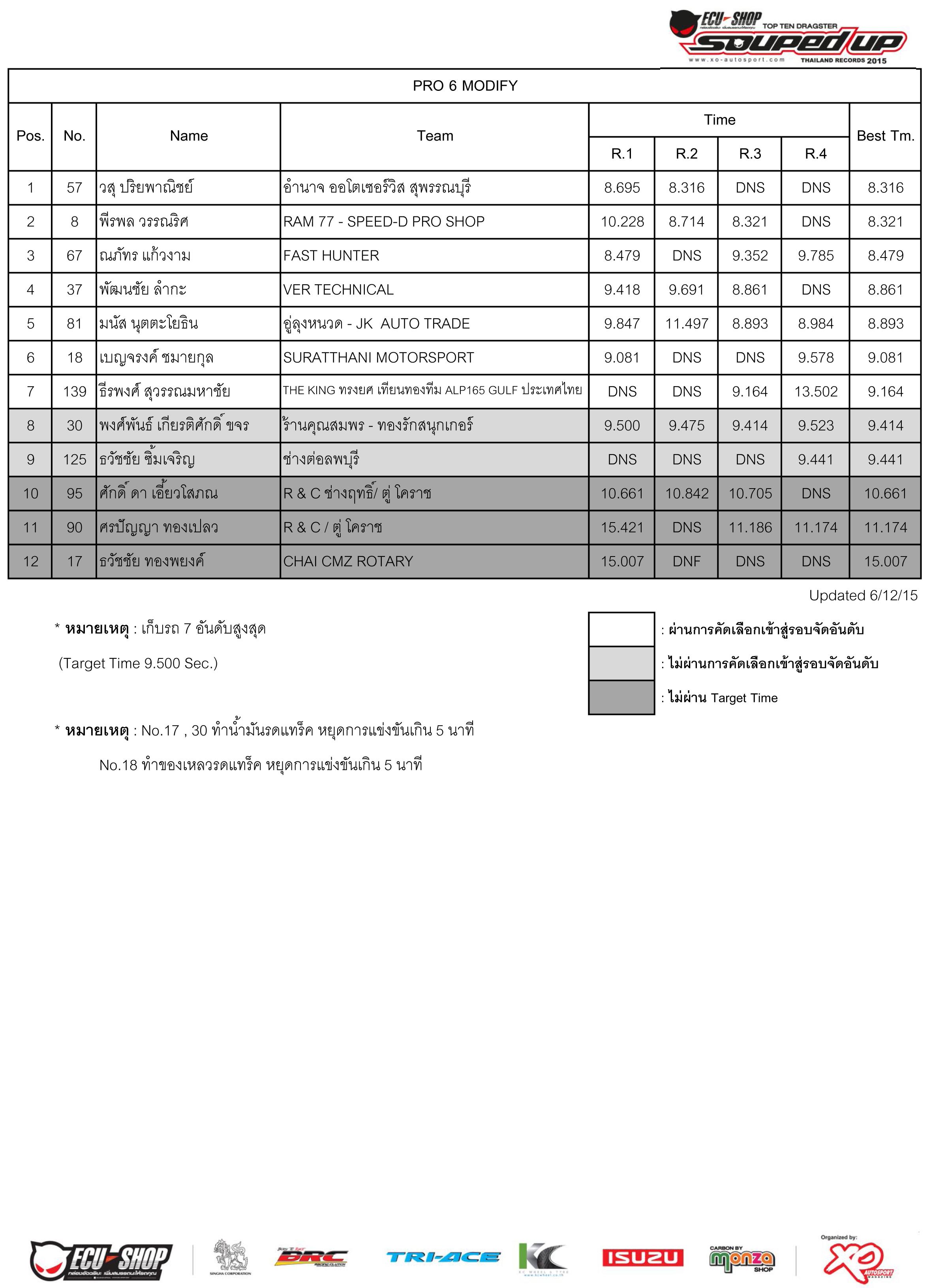 Qualify 2015-4