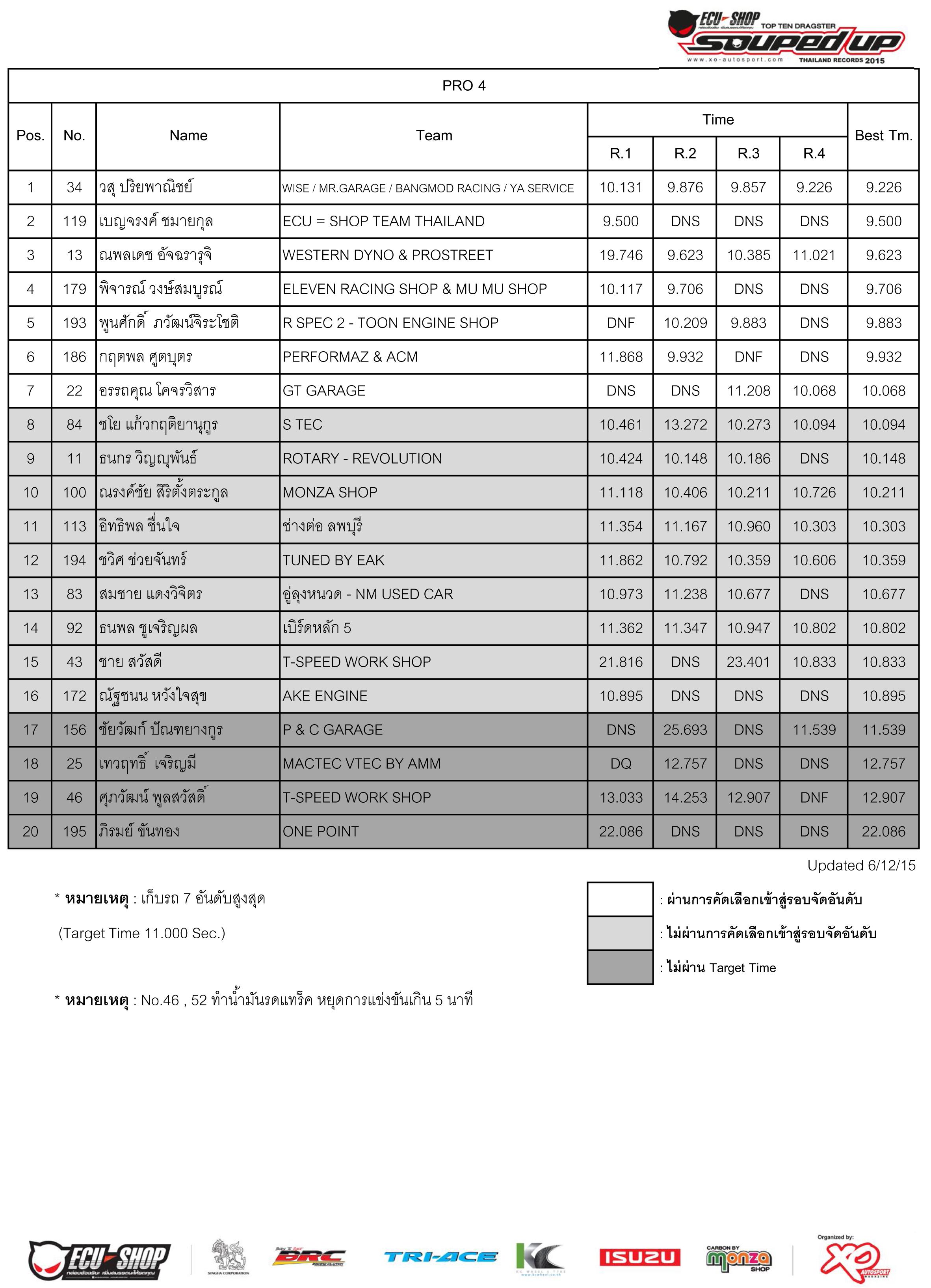 Qualify 2015-6