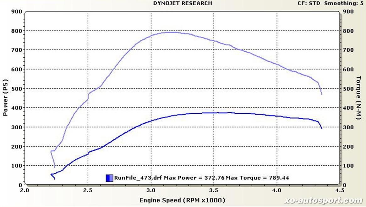 02. F55_VIGO_Power Lab