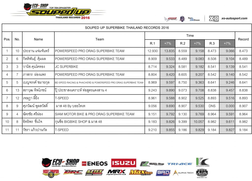 Final-2016-SuperBike