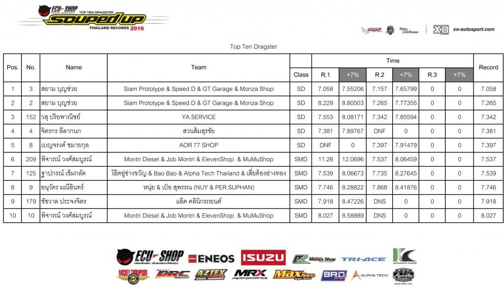Final-2016-Top-Ten