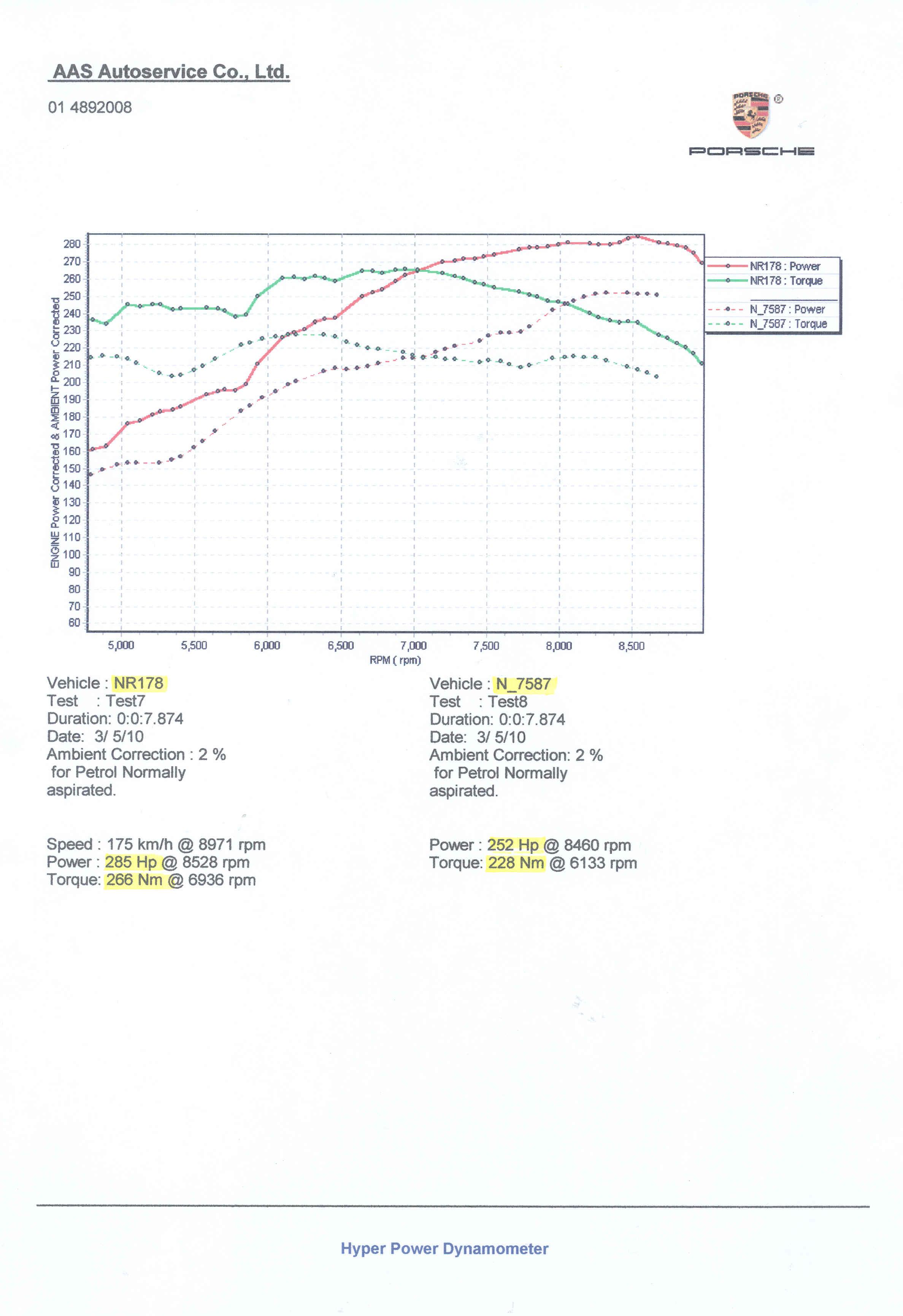 Dyno Graph Civic