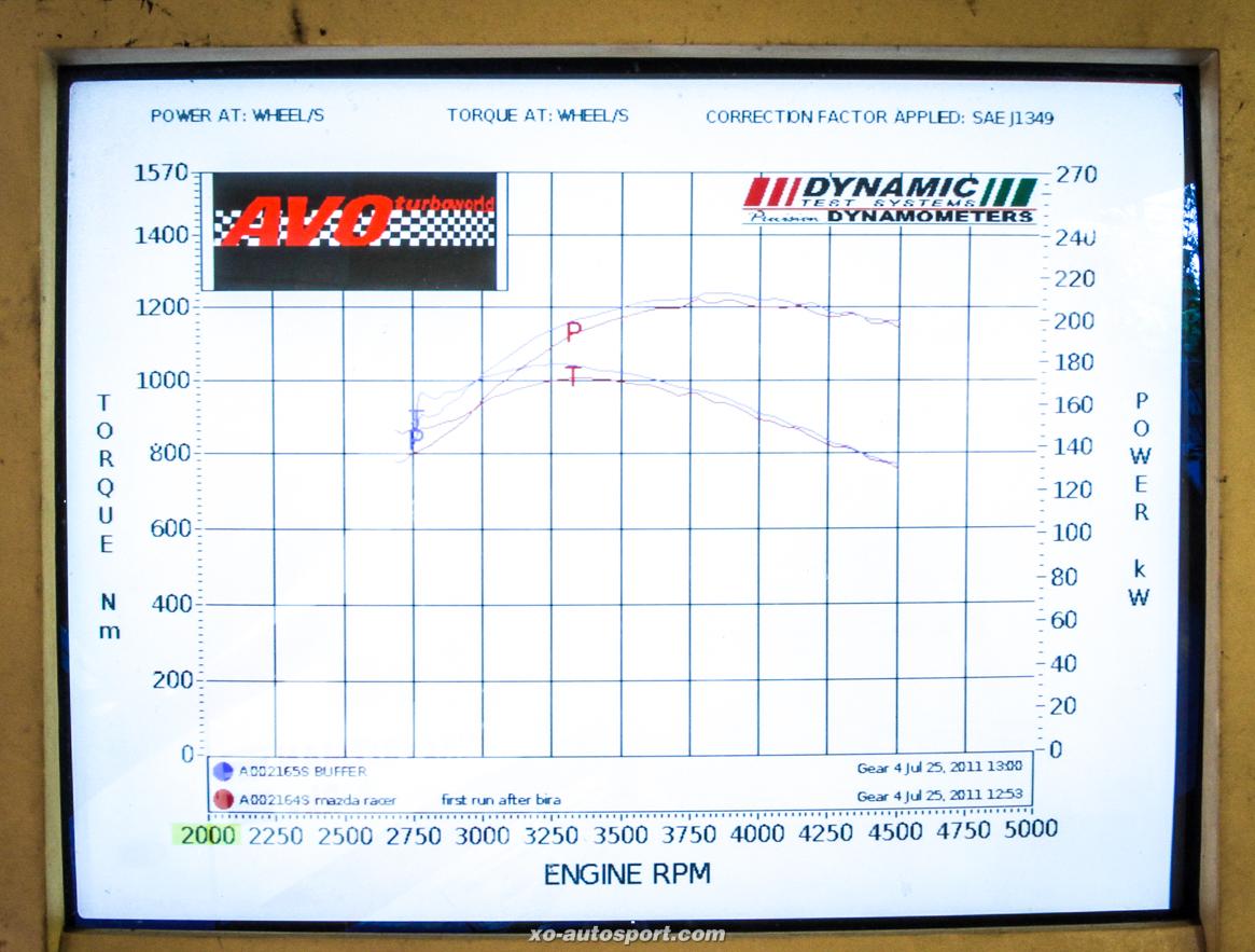 BT50 Circuit Dyno Graph